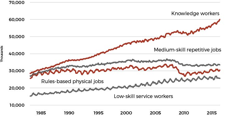 Figure 1. Job Polarization: U.S. Employment by Occupation. Source: Federal Reserve Bank of St. Louis.