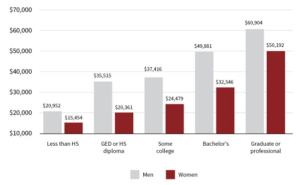 Figure 1. Median earnings in the past 12 months by gender and educational attainment for the Montana population, 25 years and over. Source: 2015 American Community Survey 1-Year Estimates.