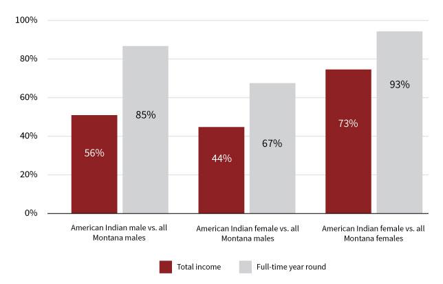 Figure 2. American Indian earnings ratio in Montana. Source: Women's Foundation of Montana, using ACS 2010 data (Table B19326).