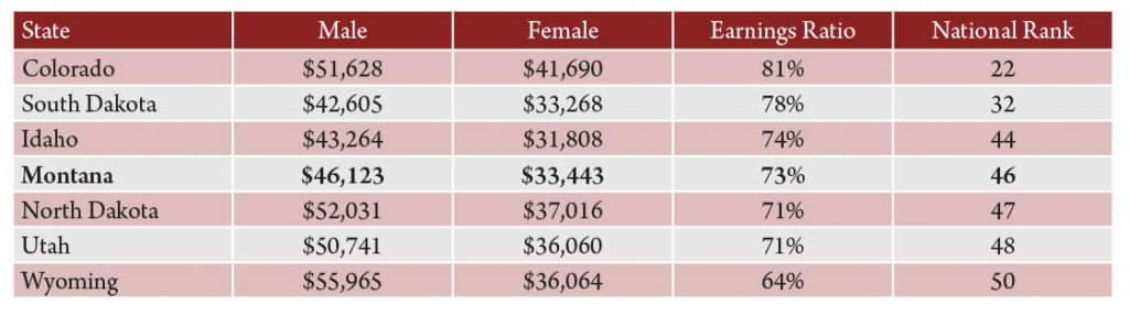 Table 1. Median annual earnings and earnings ratio for full-time, year-round workers, by state and gender, 2015. Source: American Community Survey.