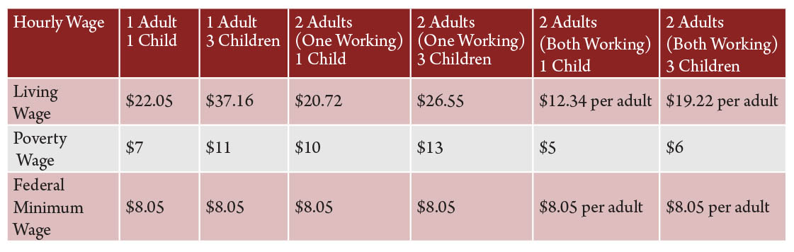 Table 2. Living wage comparisons by family, size and type for Montana. Source: Dr. Amy K. Glasmeier and the Massachusetts Institute of Technology.