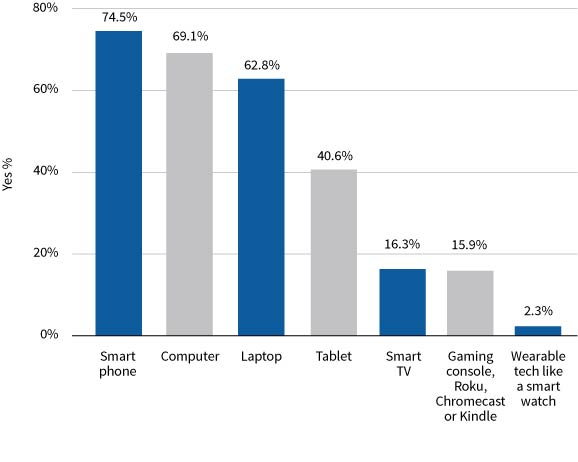 Figure 2. Tools Montanans use to access the internet (% of all internet users). Source: 2016 Internet News Sources and Use Survey.