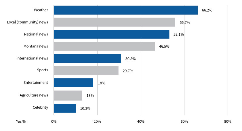 Figure 3. Types of news consumed by Montanans using the internet. Source: 2016 Internet News Sources and Use Survey.