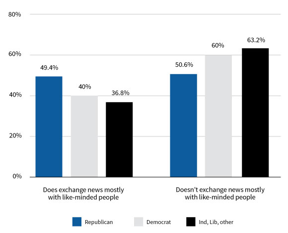 Figure 5. Party identification by exchanging news mostly with like-minded people. Source: 2016 Internet News Sources and Use Survey.