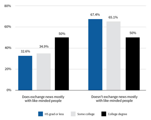 Figure 6. Education attainment by exchanges of news mostly with like-minded people. Source: 2016 Internet News Sources and Use Survey.