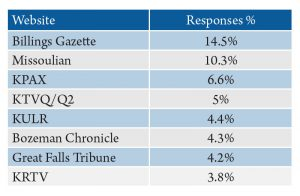 Table 1. Montanans' sources for local news via the internet. Source: 2016 Internet News Sources and Use Survey.