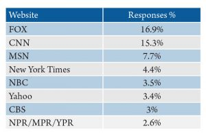 Table 2. Montanans' sources for national news via the internet. Source: 2016 Internet News Sources and Use Survey.