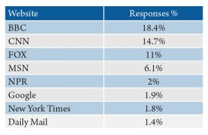 Table 3. Montanans' sources for international news via the internet. Source: 2016 Internet News Sources and Use Survey.