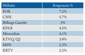 Table 4. News sites most frequently accessed by Montanans from Facebook or Twitter. Source: 2016 Internet News Sources and Use Survey.