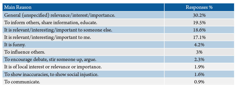 Table 5. Reasons Montanans share news items on the internet. Source: 2016 Internet News Sources and Use Survey.