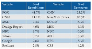 Table 6. Political party identification by most frequently used website for national news. Source: 2016 Internet News Sources and Use Survey.