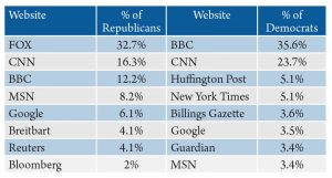 Table 7. Political party identification by most frequently used website for international news. Source: 2016 Internet News Sources and Use Survey.