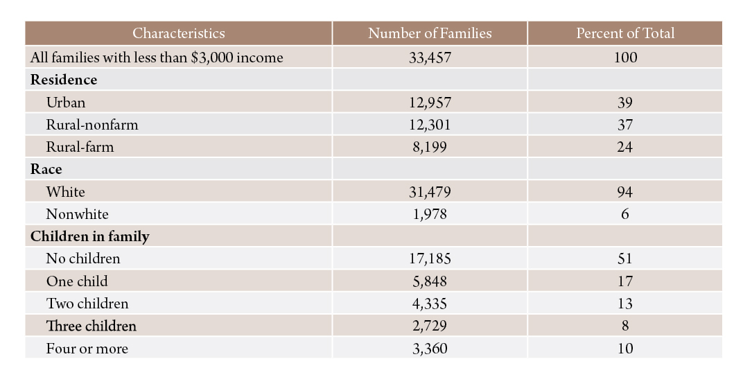 Table 1. Characteristics of Montana families with less than $3,000 income in 1959.