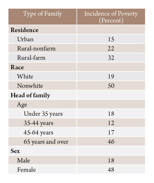 Table 2. Incidence of poverty among various types of Montana families, 1959.