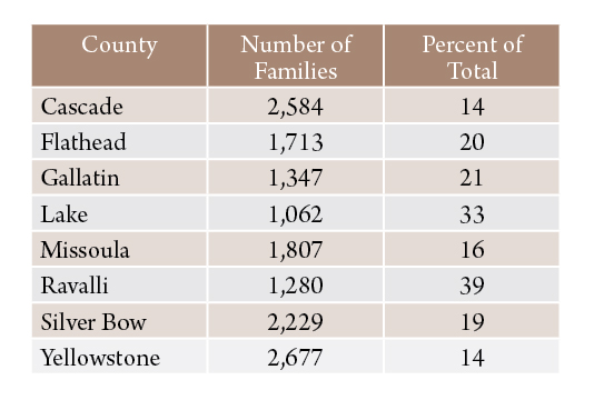 Table 3. Location of poor families in Montana, 1959. Counties with largest number of families with incomes of less than $3,000.