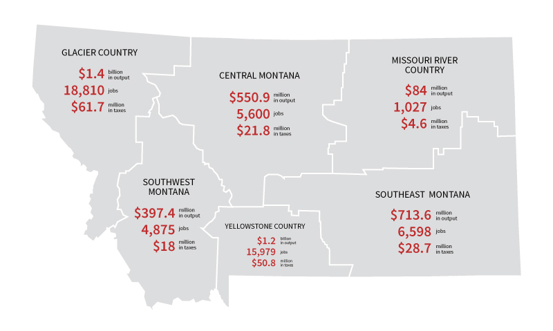 Figure 1. Nonresident visitor expenditure based economic impacts by travel region. Source: Grau, K. (2016). 2015 Economic Contribution of Nonresident Travel Spending in Montana Travel Regions and Counties.