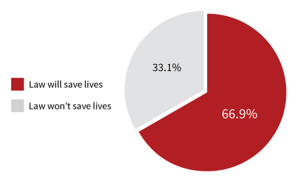 Figure 4. Montanans' opinion on whether or not a primary seat belt law would save lives. Source: Bureau of Business and Economic Research, University of Montana.