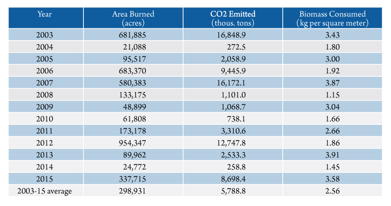 Table 1. Estimated annual wildfire burned area and pyrogenic carbon emissions of CO2 for Montana, 2003-2015. Source: Based on Urbanski, et.al. (2011), personal communication Urbanski (2016).
