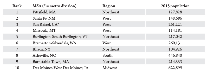Table 1. Top 10 arts vibrant medium communities (pop. 100,000 to 1,000,000). Source: NCAR Arts Vibrancy Index III: Hotbeds of America's Arts and Culture, National Center for Arts Research.