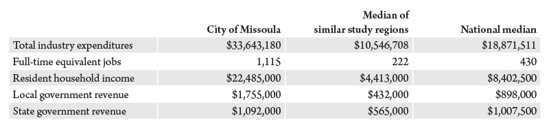 Table 3. Total economic impact of spending by nonprofit arts and cultural audiences in the city of Missoula (excluding the cost of event admission). Source: Arts and Economic Prosperity 5, Americans for the Arts.