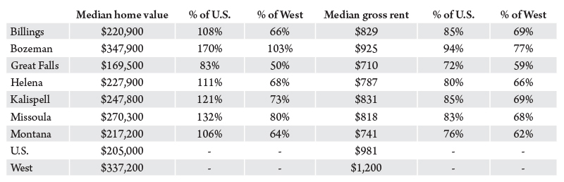 Table 1. Housing costs in Montana relative to the U.S. and other Western states. Source: BBER analysis of 2016 American Community Survey (1-year).