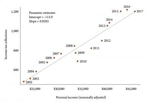 Figure 1. Income tax receipts vs. personal income. Sources: U.S. Bureau of Economic Analysis and Montana Department of Revenue.