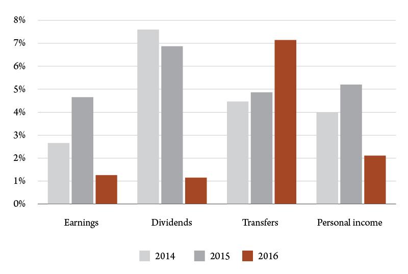 Figure 2. Percentage change in Montana personal income, 2014-16. Source: U.S. Bureau of Economic Analysis.