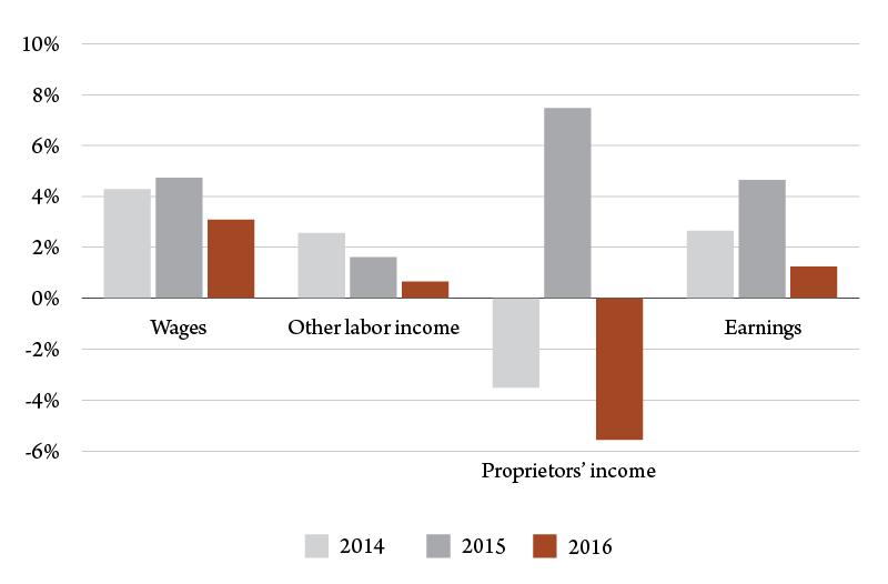 Figure 3. Percent change in Montana earnings, 2014-16. Source: U.S. Bureau of Economic Analysis.