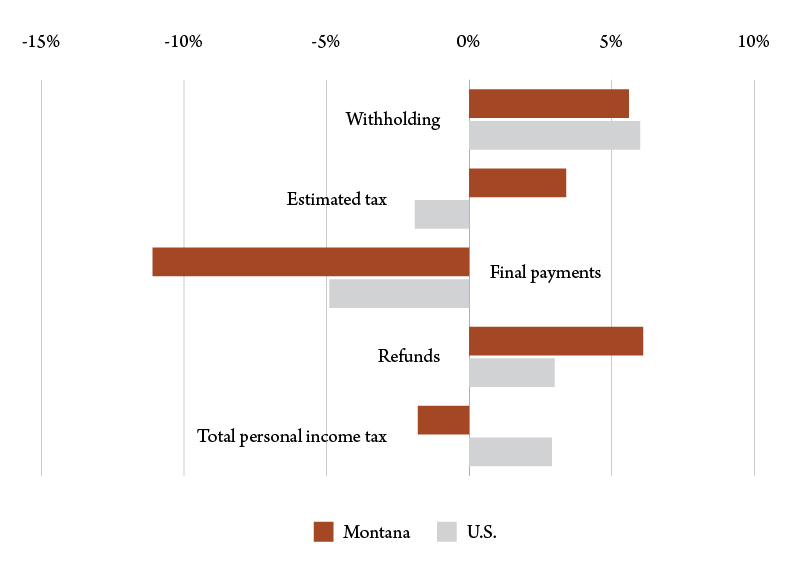 Figure 4. Percent change in income tax collections, Jan.-May 2017 vs. Jan.-May 2016. Source: Rockefeller Institute.