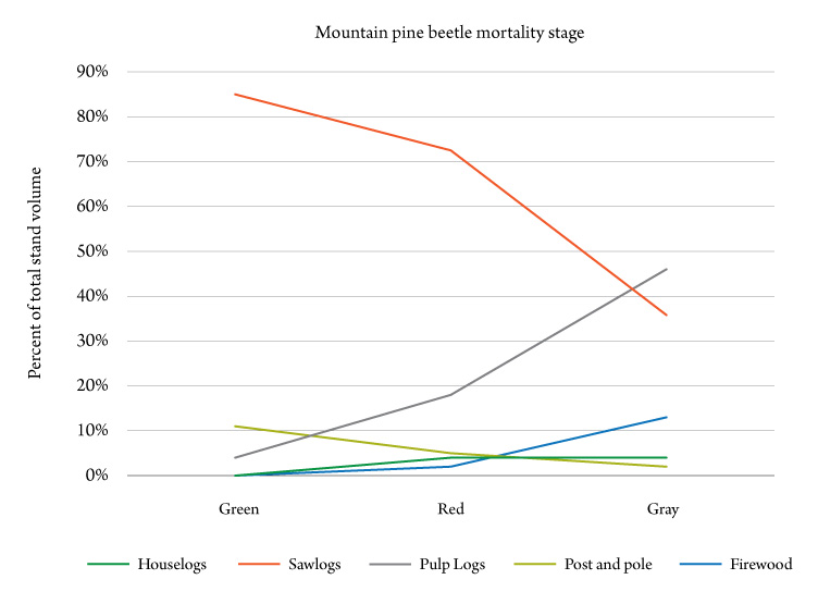 Figure 1. Average distribution of products for harvested stands in the three stages of mountain pine beetle mortality. Source: BBER.