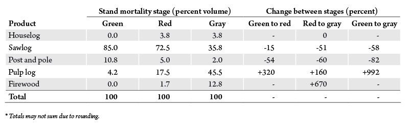 Table 1. Timber product distribution in the three stages of mountain pine beetle mortality and percent change in product classes between stages. Source: BBER.