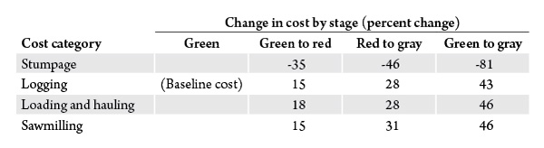 Table 2. Changes in stumpage and operations costs between the three stages of mountain pine beetle mortality. Source: BBER.
