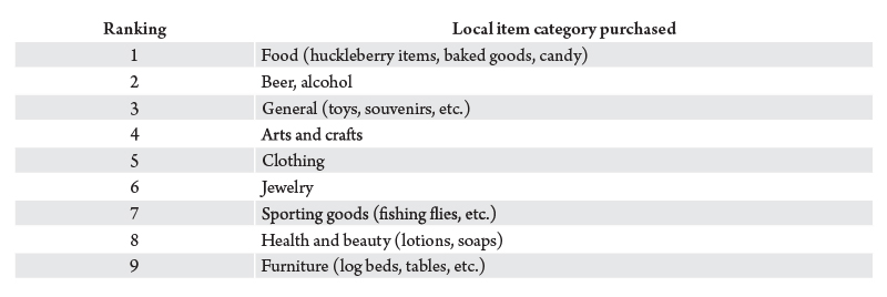 Table 1. Made in Montana goods purchased by nonresident travelers (Q1-3, 2015). Source: Institute for Tourism and Recreation Research, University of Montana.