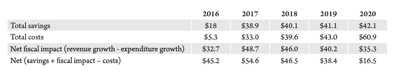 Table 2. Fiscal effects of Medicaid expansion in Montana, year (in millions of 2016 dollars). Source: Bureau of Business and Economic Research.