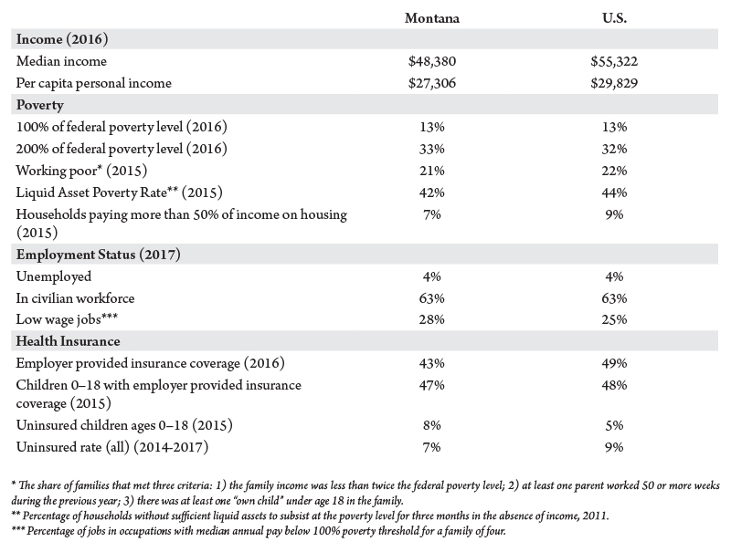 Table 1. Montana workers compared to U.S. workers. Source: U.S. Census Bureau or Bureau of Labor Statistics.