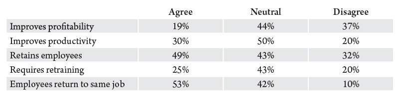 Table 3. Montana businesses' perspective on paid parental leave. Source: Montana Department of Labor and Industry.