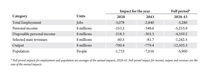 Table 1. The economic impact of the early retirement of Colstrip units 3 and 4, summary. Source: Bureau of Business and Economic Research.