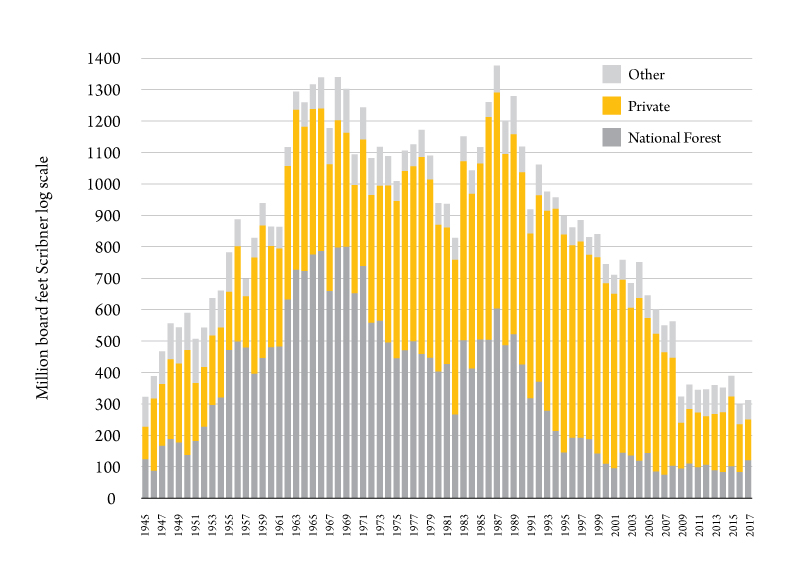 Figure 1. Montana timber harvest by ownership, 1945-2017. Source: Bureau of Business and Economic Research.