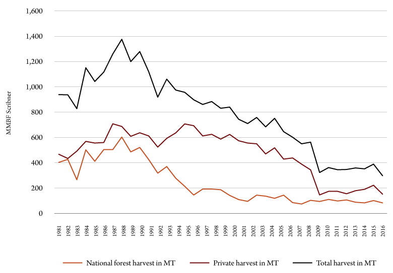 Figure 1. Montana timber harvest, 1980-2016. Source: Bureau of Business and Economic Research.