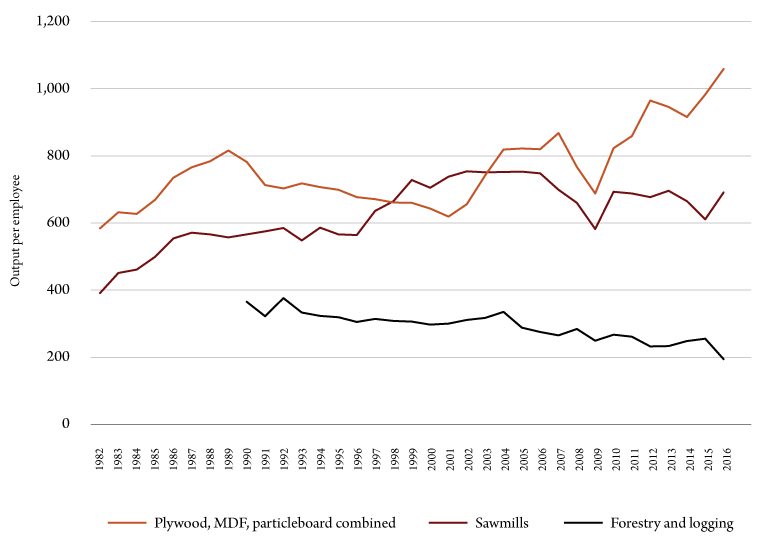 Figure 3. Montana forest industry labor productivity. Sources: Bureau of Business and Economic Research and U.S. Bureau of Economic Analysis.