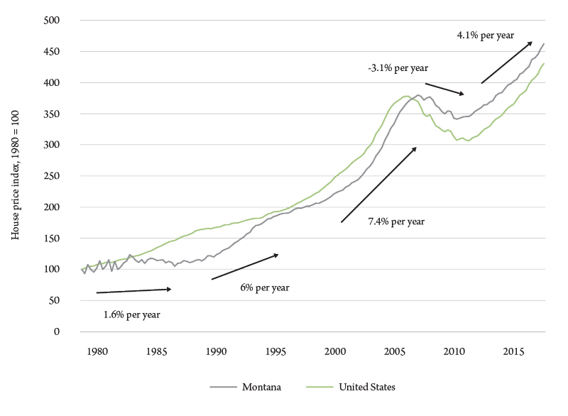 Figure 1. Housing price index, all transactions, Montana and U.S., 1980-2018, Index 1980=100. Source: U.S. Federal Home Finance Agency.