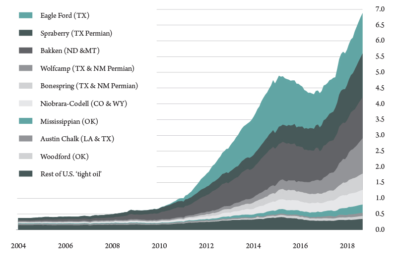 Figure 2. U.S. tight oil production, selected plays. Source: U.S. Energy Information Administration.