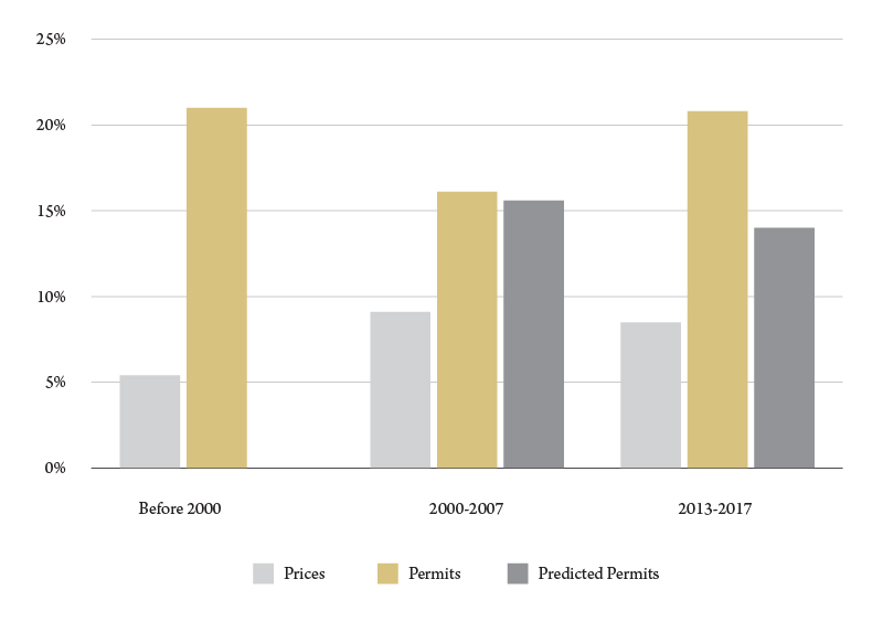 Figure 1. A comparison of growth in housing prices and residential building permits, Gallatin County, average annual percent growth. Source: BBER analysis.