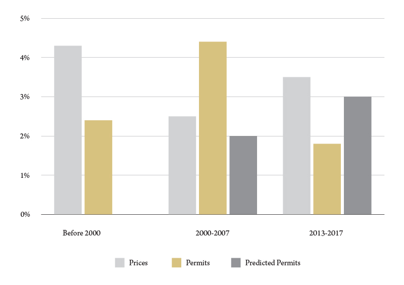 Figure 2. A comparison of growth in housing prices and residential building permits, Lewis and Clark County, average annual percent growth. Source: BBER analysis.