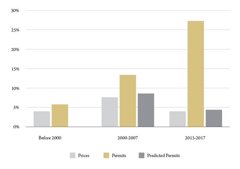 Figure 3. A comparison of growth in housing prices and residential building permits, Missoula County, average annual percent growth. Source: BBER analysis.