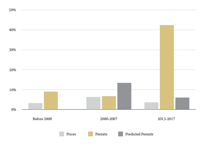 Figure 4. A comparison of growth in housing prices and residential building permits, Yellowstone County, average annual percent growth. Source: BBER analysis.