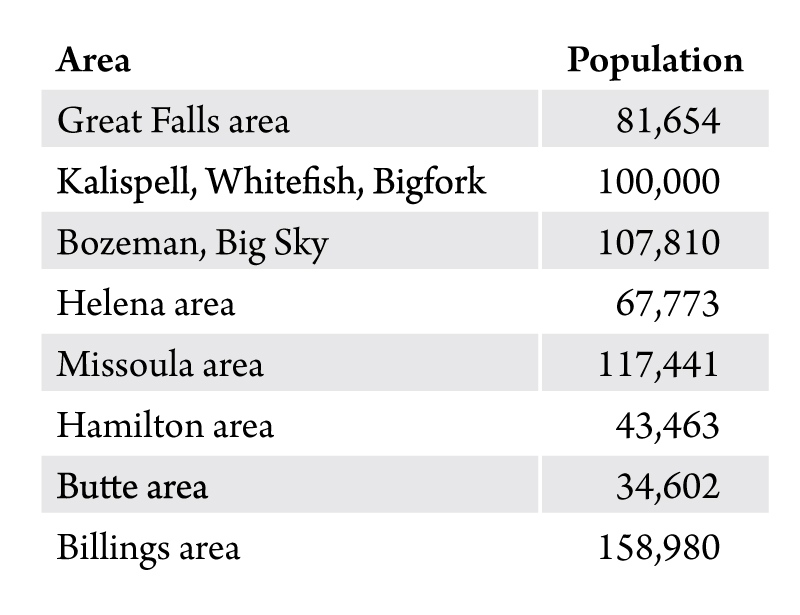 Table 1. Population of Montana's urban areas. Source: U.S. Census Bureau.
