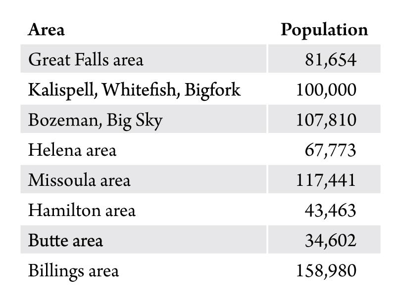 Table 1. Population of Montana's urban areas. Source: U.S. Census Bureau.