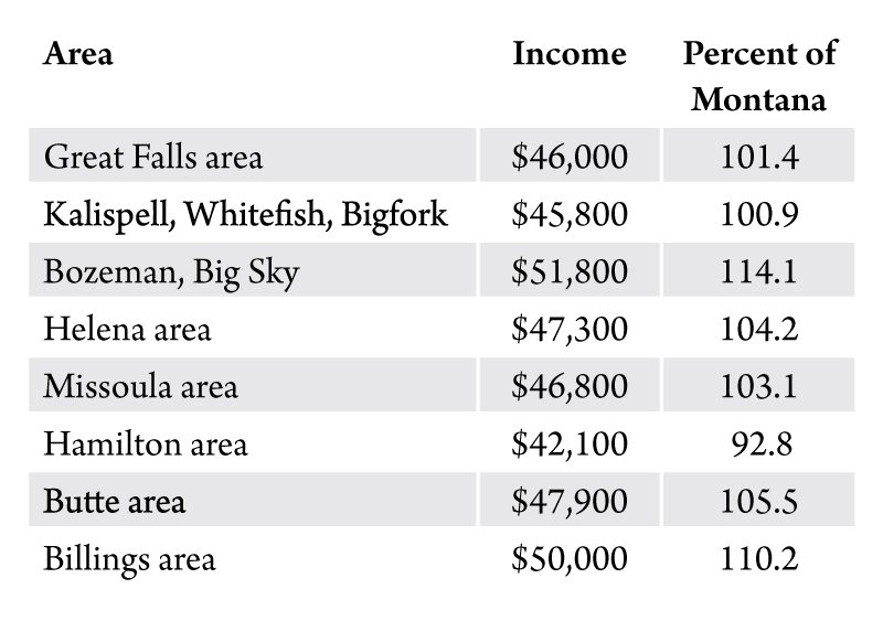 Table 2. Per capita personal income for Montana's urban areas. Source: U.S. Bureau of Economic Analysis.