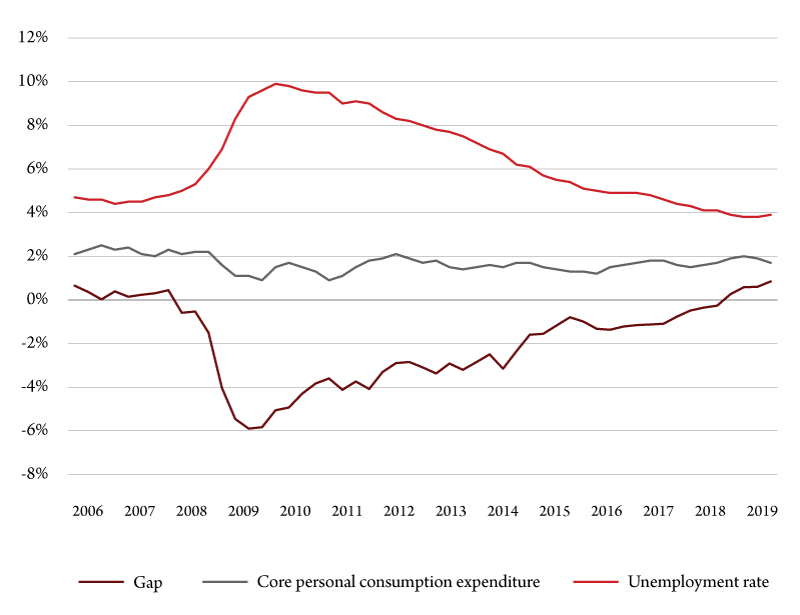 Figure 1. Output gap, core inflation and the unemployment rate. Source: Bureau of Economic Analysis, Bureau of Labor Statistics and Bureau of Business and Economic Research.